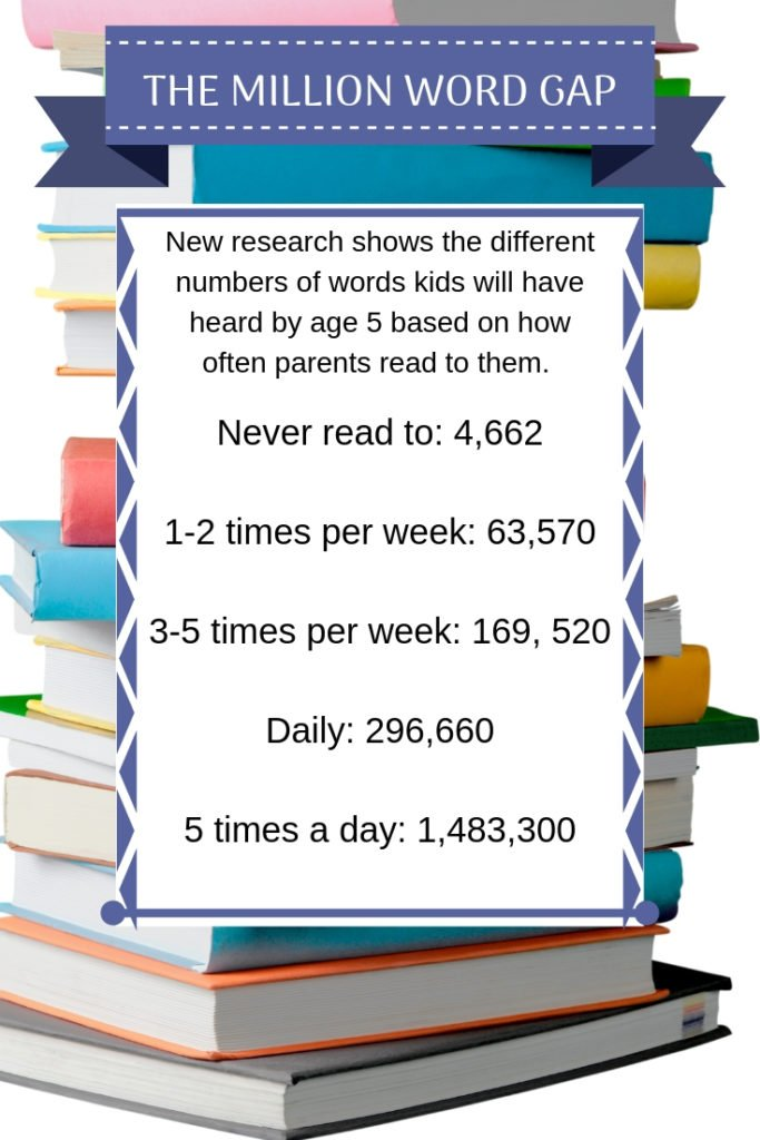 The Million Word Gap: How reading to kids can impact their development